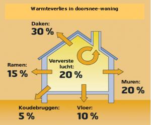 warmteverlies-in-doorsnee-woning-300x249